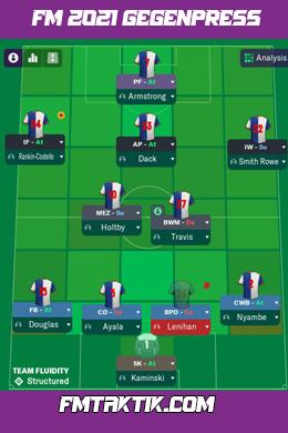 Fm 2021 | Rec 4-2-3-1 Gegen Pres